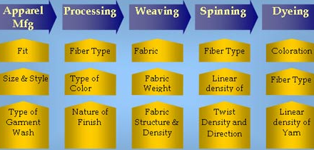 Manufacturing Process in Apparel
