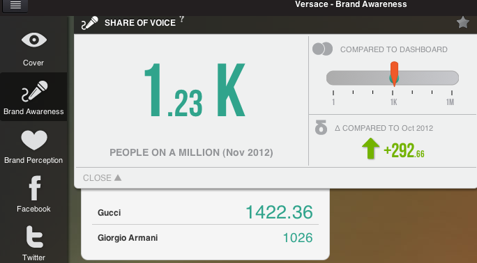 Share of Voice Versace
