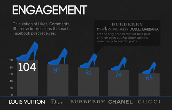 Luxury brands engagement graph