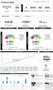 Fashionbi Facebook Insights