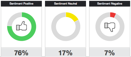 Fashionbi's Sentiment Score
